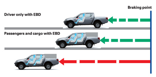 mitsubishi l200 Triton's electronic brake-force distribution - EBD - intelligently adjusts braking power