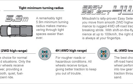 mitsubishi l200 triton has a great transmission
