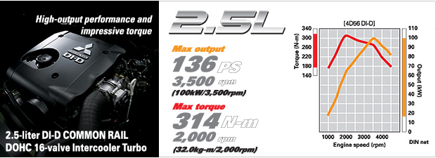 Mitsubishi 2500 cc engine offers top performance